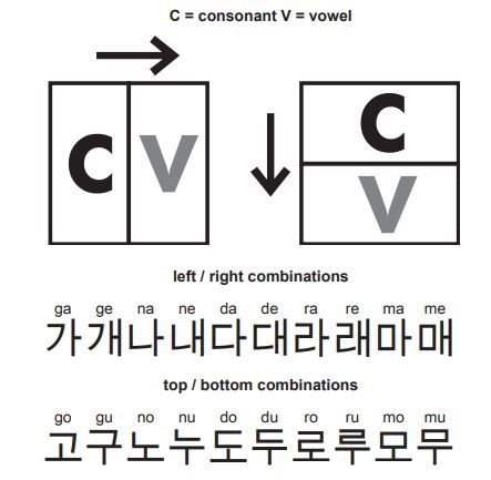 Korean order alphabet